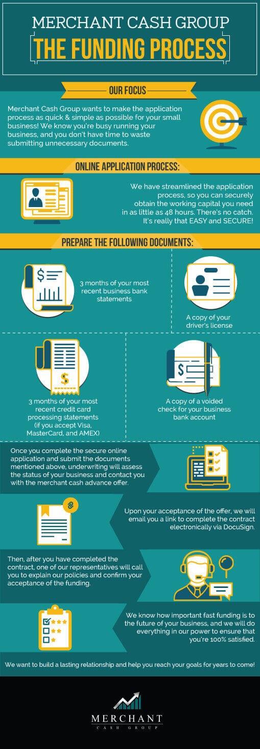 online funding process
